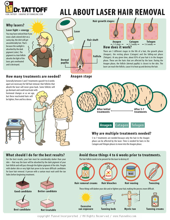 Funnel Inc Hair Removal Infographic